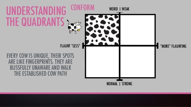 WEIRD | WEAK NORMAL | STRONG CONFORM UNDERSTANDING THE QUADRANTS EVERY COW IS UNIQUE, THEIR SPOTS ARE LIKE FINGERPRINTS. T...