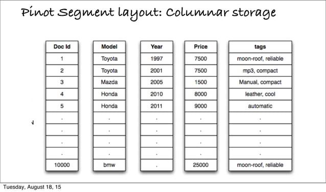 Pinot Segment layout: Columnar storage Tuesday, August 18, 15
