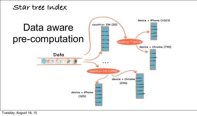 Data aware pre-computation Star tree Index Tuesday, August 18, 15