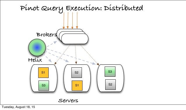 Pinot Query Execution: Distributed Servers S1 S3 S2 S1 S3 S2 Helix Brokers Tuesday, August 18, 15