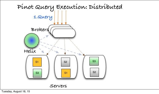 Pinot Query Execution: Distributed Servers 1.Query S1 S3 S2 S1 S3 S2 Helix Brokers Tuesday, August 18, 15