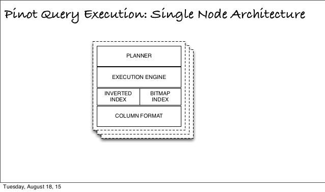 Pinot Query Execution: Single Node Architecture EXECUTION ENGINE INVERTED INDEX BITMAP INDEX COLUMN FORMAT PLANNER Tuesday...