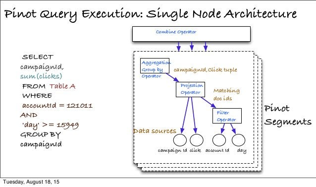 Pinot Query Execution: Single Node Architecture SELECT campaignId, sum(clicks) FROM Table A WHERE accountId = 121011 AND '...