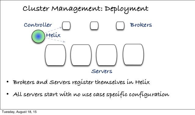 Cluster Management: Deployment Helix Brokers Servers • Brokers and Servers register themselves in Helix • All servers star...