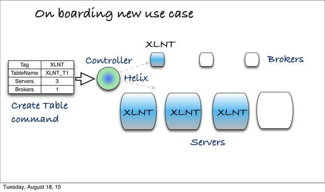 On boarding new use case Helix Brokers Servers XLNT XLNT XLNT Create Table command Controller XLNT XLNTTag Servers TableNa...