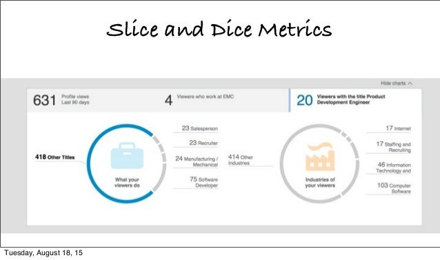 Slice and Dice Metrics Tuesday, August 18, 15