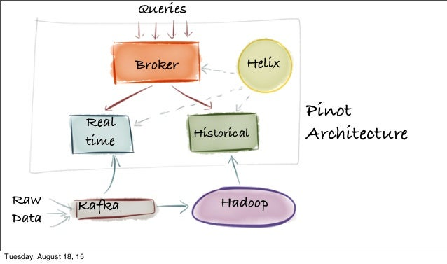 Broker Helix Real time Historical Kafka Hadoop Pinot Architecture Queries Raw Data Tuesday, August 18, 15