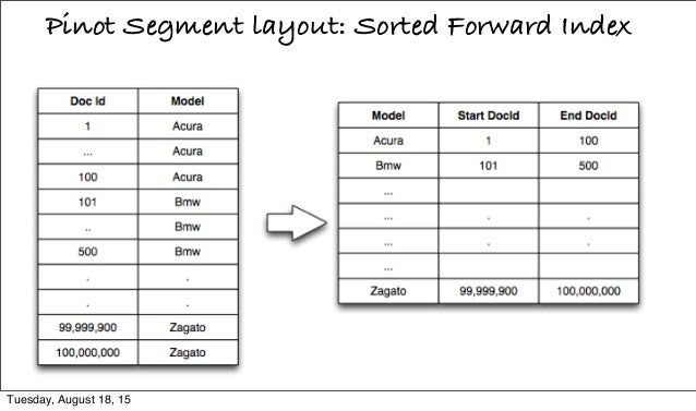 Pinot Segment layout: Sorted Forward Index Tuesday, August 18, 15