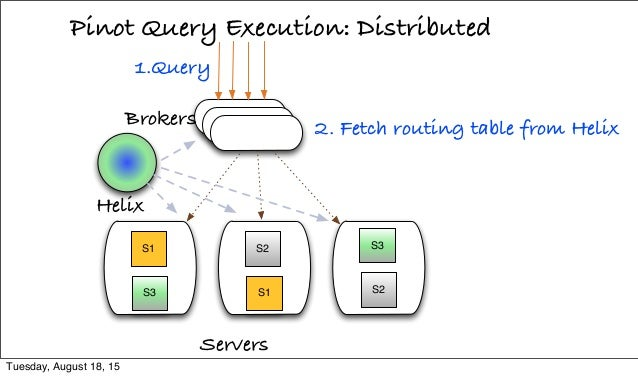 Pinot Query Execution: Distributed Servers 1.Query S1 S3 S2 S1 S3 S2 Helix 2. Fetch routing table from HelixBrokers Tuesda...