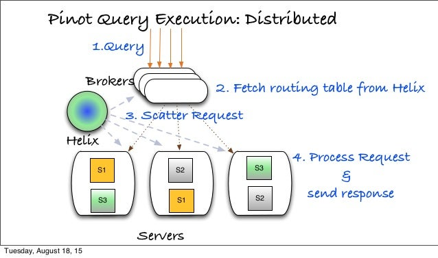 Pinot Query Execution: Distributed Servers 1.Query S1 S3 S2 S1 S3 S2 Helix 2. Fetch routing table from HelixBrokers 3. Sca...
