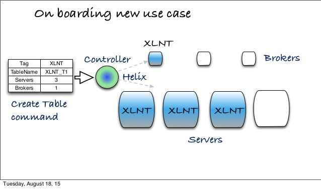 On boarding new use case Helix Brokers Servers XLNT XLNT XLNT Create Table command Controller XLNT XLNTTag Servers TableNa...
