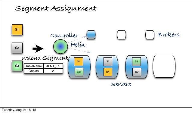 Segment Assignment Servers S3 S2 S1 Upload Segment S2 S1 S3 S2 S1 S3 Helix Brokers Copies TableName 2 XLNT_T1 Controller T...