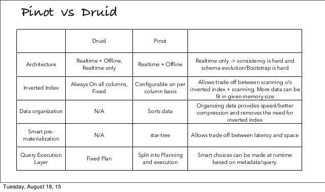 Pinot vs Druid Druid Pinot Architecture Realtime + Offline, Realtime only Realtime + Offline Realtime only -> consistency is...