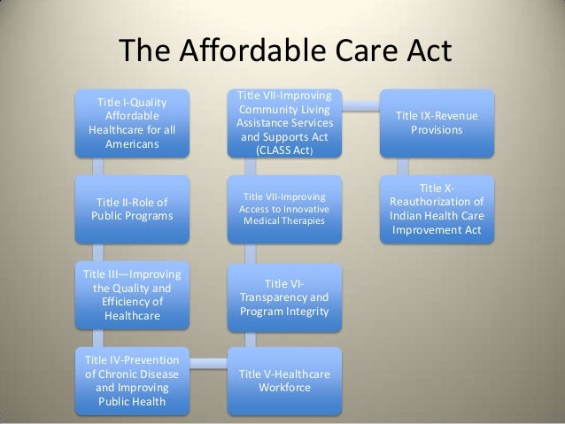 The Affordable Care Act                      Title VII-Improving Title I-Quality                      Community Living   A...