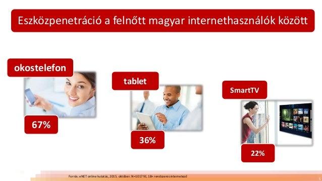Eszközpenetráció a felnőtt magyar internethasználók között 5 okostelefon SmartTV tablet 67% 36% 22% Forrás: eNET online ku...