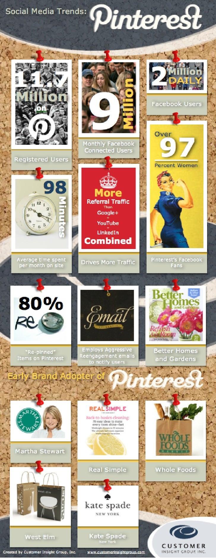 Pinterest a New Brand Bulding Tool