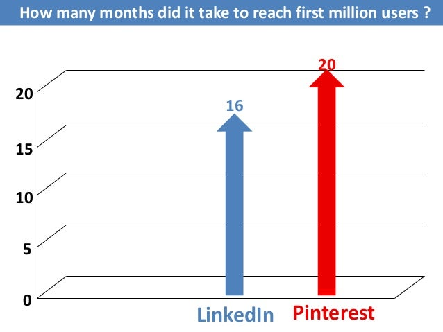 Working Mechanism of Pinterest and LinkedIn