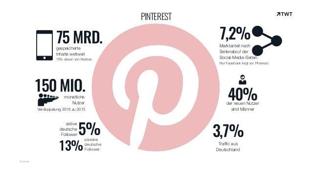 Pinterest: Zahlen und Fakten zum Bildernetzwerk
