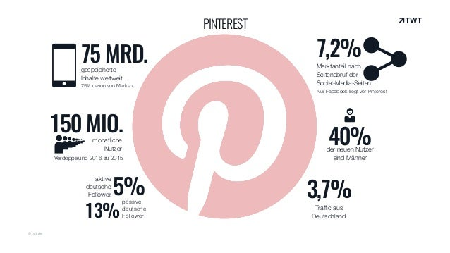 © twt.de PINTEREST 75 MRD.gespeicherte Inhalte weltweit 75% davon von Marken 3,7% Traffic aus Deutschland 7,2% Marktante...
