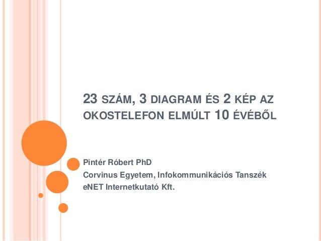 23 SZÁM, 3 DIAGRAM ÉS 2 KÉP AZ OKOSTELEFON ELMÚLT 10 ÉVÉBŐL Pintér Róbert PhD Corvinus Egyetem, Infokommunikációs Tanszék ...