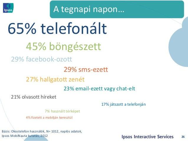 A tegnapi napon…   65% telefonált               45% böngészett      29% facebook-ozott                     29% sms-ezett  ...