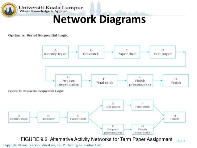 project management ch9 project scheduling rh slideshare net Project Management Life Cycle Diagram Project Management Framework Diagram