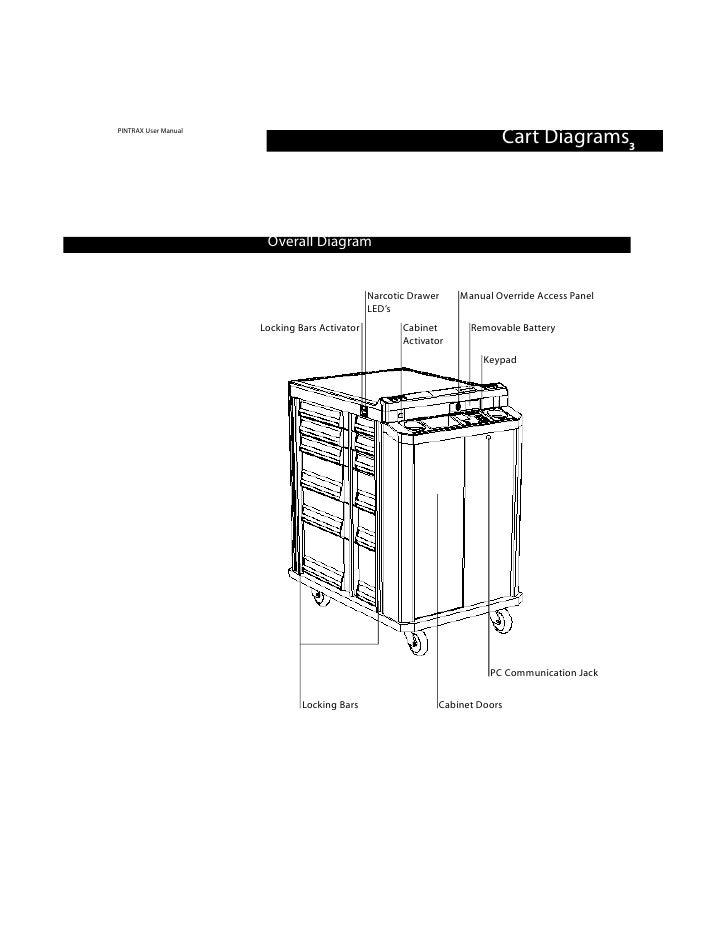 Artromick Pintrax User Program for Hospital Computing