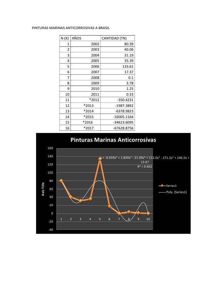 PINTURAS MARINAS ANTICORROSIVAS A BRASIL                       N (X) AÑOS          CANTIDAD (TN)                          ...