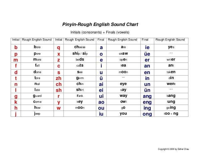 Pinyin-Rough English Sound Chart                                        Initials (consonants) + Finals (vowels)Initial Rou...