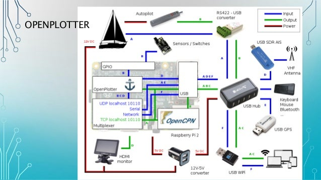 pi on a boat presentation by james craig 18 march 2016 25 638?cb=1458357132 century iv auto pilot wiring diagram auto chassis, auto century iv autopilot wiring diagram at gsmx.co