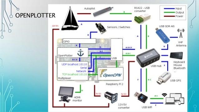 pi on a boat presentation by james craig 18 march 2016 25 638?cb=1458357132 century iv auto pilot wiring diagram auto chassis, auto century iv autopilot wiring diagram at readyjetset.co