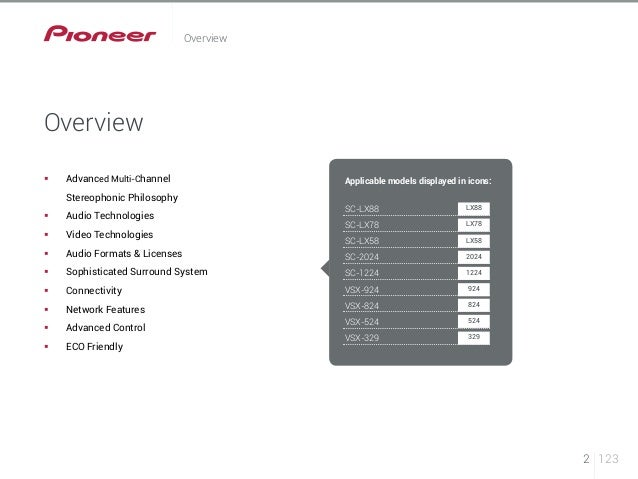 Pioneer AV Receivers 2014 - features explained (Gulf