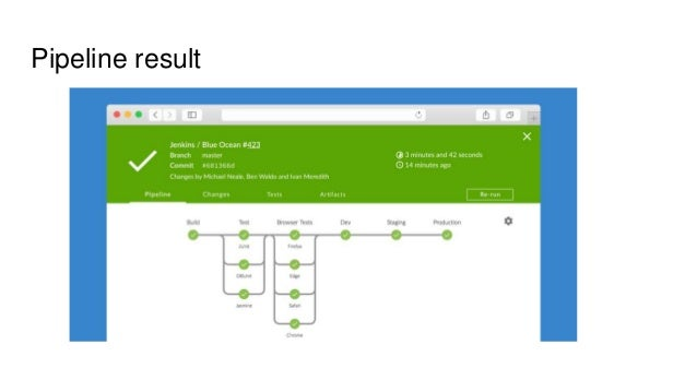 Conclusions Pipeline evaluates with your code Reuse in libraries keeps your Jenkinsfile clean and simple BlueOcean definat...