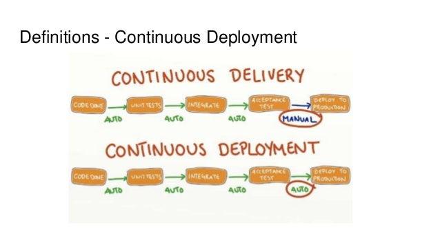 Definitions - Continuous Deployment