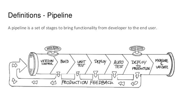 Definitions - Pipeline A pipeline is a set of stages to bring functionality from developer to the end user.
