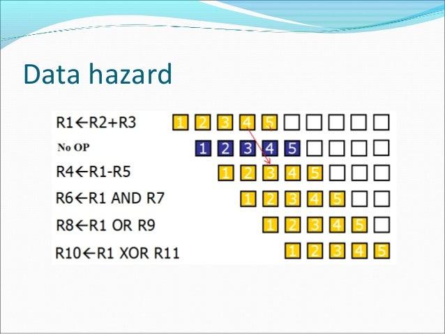 Hazard (computer architecture)