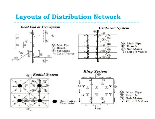 schematic diagram of distributor network wiring diagram all data Cable Network Schematic Diagram pipe network analysis with examples 3 way crossover schematic schematic diagram of distributor network
