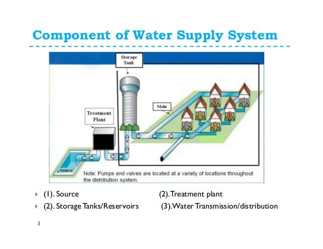 Rose Glen North Dakota ⁓ Try These Water Supply Pipeline Design Pdf