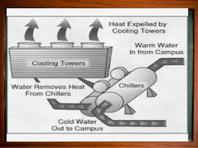 FLOW CALCULATION 1. Common design condition is supply water 44 F ,return water 54 F temperature difference 10 F 2. Q = W*C...