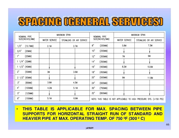 Piping construction std for Table th spacing