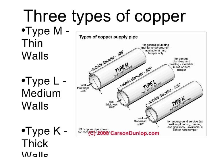 Piping materials for Copper pipe types
