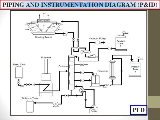 piping and instrumentation diagram pampid 3 638?cb\=1522742286 piping and instrumentation diagram jobs simple wirings