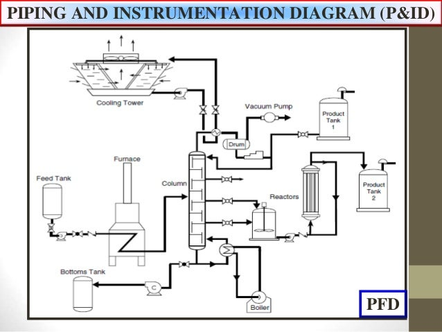 piping and instrumentation diagram p id. Black Bedroom Furniture Sets. Home Design Ideas