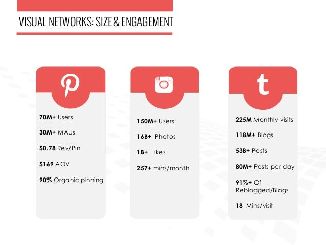 Pinterest and Instagram - Data Driven Actionable Insights