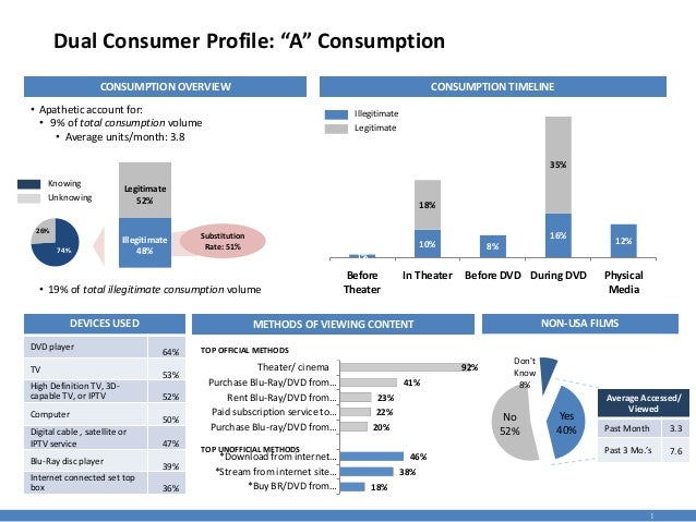 "Dual Consumer Profile: ""A"" Consumption CONSUMPTION OVERVIEW  CONSUMPTION TIMELINE  • Apathetic account for: • 9% of total ..."