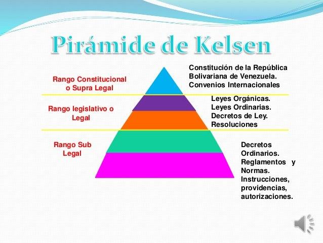Piramide De Kelsen Dulceycarlos