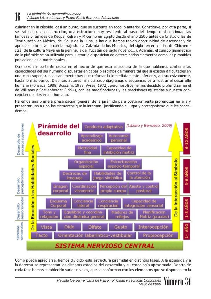 Piramide del desarrollo humano