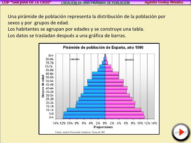Piramide de poblacion - Como se construye una barbacoa ...