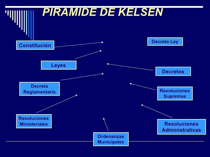 PIRAMIDE DE KELSEN Constitución Ordenanzas Municipales Leyes Decretos Decreto Reglamentario Resoluciones Supremas Resoluci...