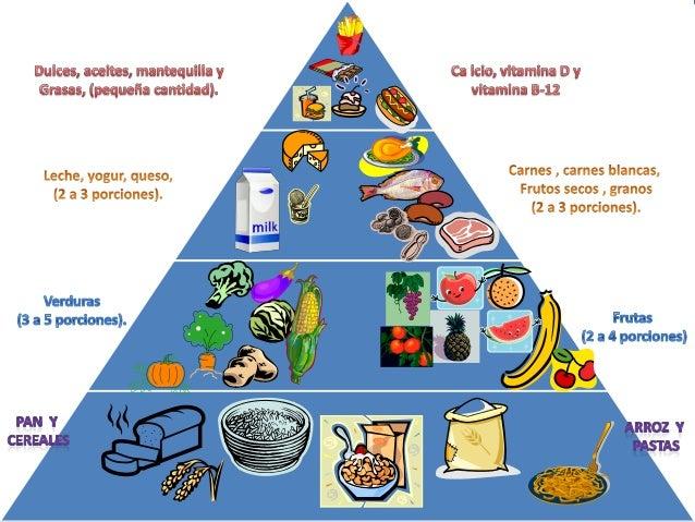 Pir mide nutricional - Piramide alimenticia para colorear ...